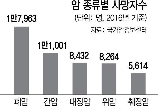 SK바이오팜, 美업체와 폐암 신약 공동연구 계약