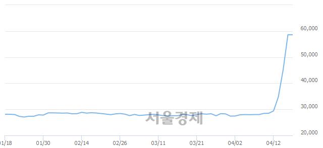유CJ씨푸드1우, 하한가 진입.. -29.86% ↓