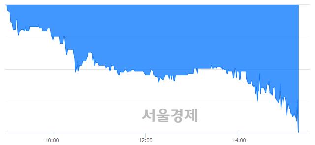 코한솔씨앤피, 매도잔량 780% 급증