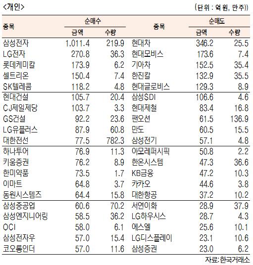 [표]유가증권 기관·외국인·개인 순매수·도 상위종목(4월 18일-최종치)