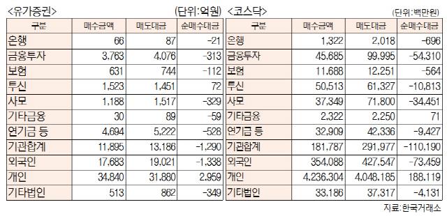 [표]투자주체별 매매동향(4월 18일-최종치)