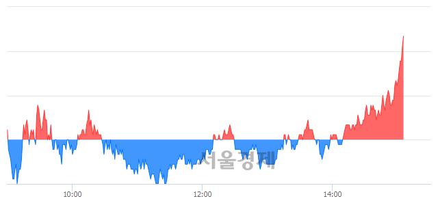 코케이사인, 5.87% 오르며 체결강도 강세로 반전(100%)