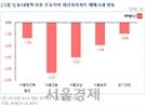 9·13대책 이후.. 주요 재건축 1~2억원 급락