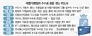 [단독][파이낸셜 포커스] 쌍용차에도 완패 마트·통신사 수수료협상 악재로