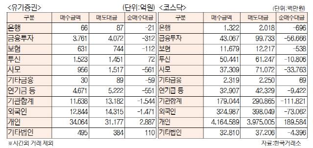 [표]투자주체별 매매동향(4월 18일)
