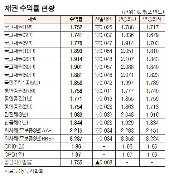 [표]채권 수익률 현황(4월 18일)