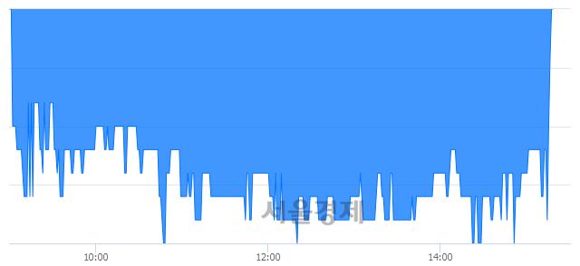 코소프트센, 매도잔량 396% 급증