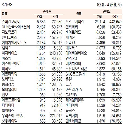 [표]코스닥 기관·외국인·개인 순매수·도 상위종목(4월 18일-최종치)