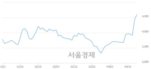 유일진디스플, 매도잔량 359% 급증