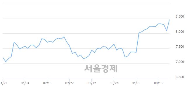 코한국알콜, 전일 대비 7.43% 상승.. 일일회전율은 1.09% 기록