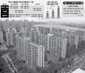 [서울 '35층 룰' 완화 수면 위] '초고층 재건축' 지역별 차등 허용…市, 곧 연구용역 발주
