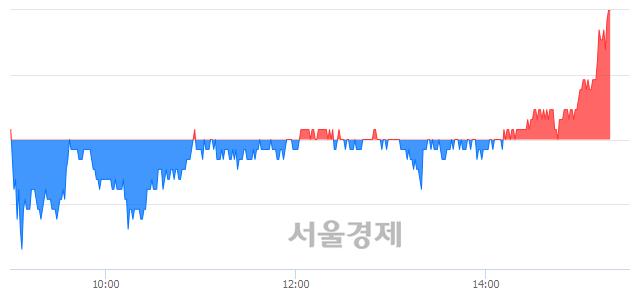 코뉴트리, 장중 신고가 돌파.. 25,200→25,250(▲50)