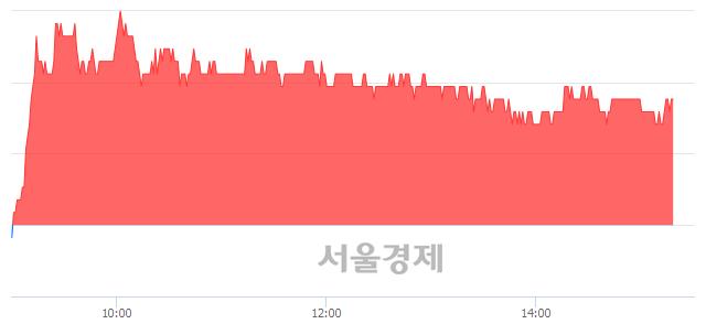 유에이블씨엔씨, 3.30% 오르며 체결강도 강세 지속(116%)