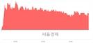 <유>에이블씨엔씨, 3.30% 오르며 체결강도 강세 지속(116%)