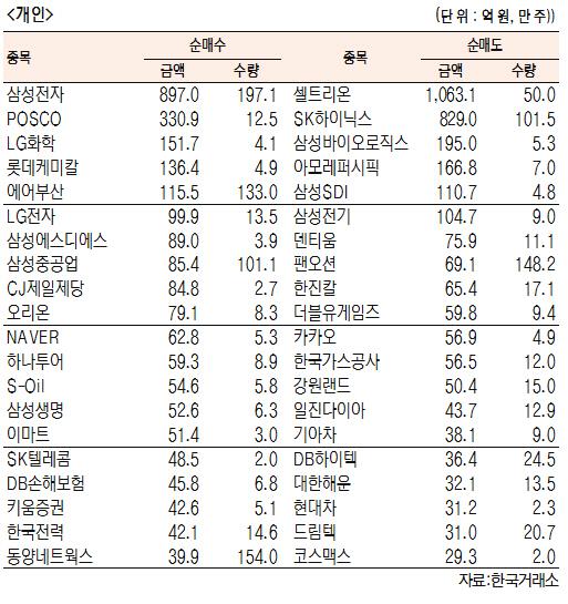 [표]유가증권 기관·외국인·개인 순매수·도 상위종목(4월 19일-최종치)