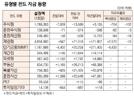 [표]유형별 펀드 자금 동향(4월 18일)