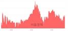 <코>노바렉스, 3.41% 오르며 체결강도 강세 지속(144%)