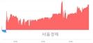 <코>엔브이에이치코리아, 4.48% 오르며 체결강도 강세 지속(124%)