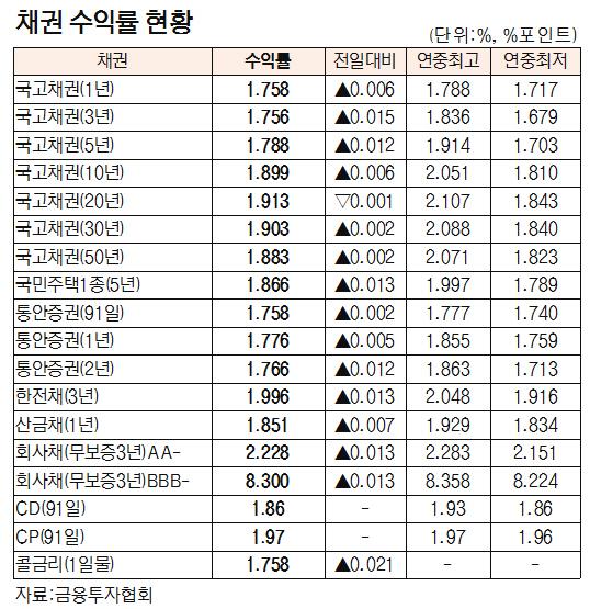 [표]채권 수익률 현황(4월 19일)