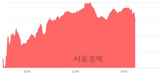 오후 2:30 현재 코스닥은 49:51으로 매수우위, 매도강세 업종은 인터넷업(0.23%↓)