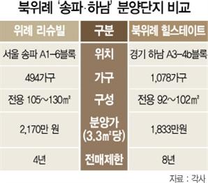 '북위례' 송파 4년·하남은 8년…로또분양 변수 된 전매제한