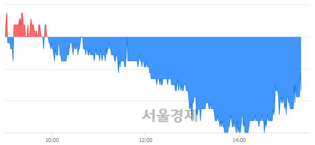 코지니뮤직, 매도잔량 486% 급증