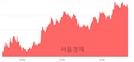 <코>미코, 4.50% 오르며 체결강도 강세 지속(148%)
