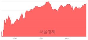 [마감 시황]  외국인과 기관의 동반 매수세.. 코스닥 762.57(▲9.05, +1.20%) 상승 마감