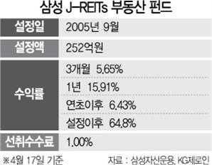 [펀드줌인] 삼성 J-REITs 부동산 펀드, 회복세 뚜렷한 日부동산 투자...1년 수익률 15.9%