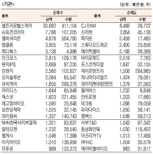[표]코스닥 기관·외국인·개인 순매수·도 상위종목(4월 19일-최종치)