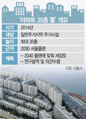'35층 룰' 완화 수면위…'병풍 아파트' 사라지나