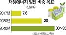재생에너지 35%까지 확대 정책 과속... 전기료 부담 커져