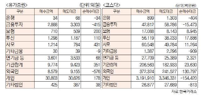 [표]투자주체별 매매동향(4월 19일-최종치)