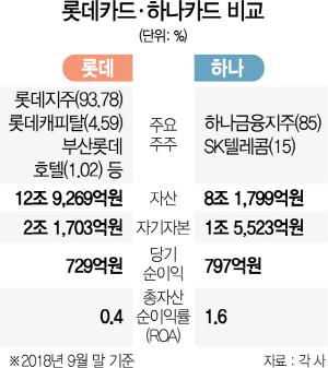 [시그널] 롯데카드-하나금융 유력...한화 불참