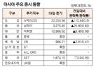 [표]아시아 주요 증시 동향(4월 19일)