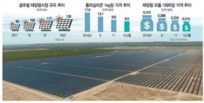 신재생 늘린다는데 태양광 산업생태계는 붕괴위기