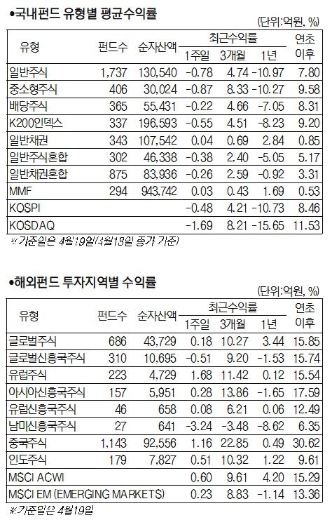 [머니+ 서경펀드닥터] 코스피 '역대 최장' 올랐지만 급락으로 마무리... 주식형 펀드 수익률 0.83% ↓