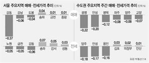 서울 22주연속 하락…재건축은 '깜짝 상승'