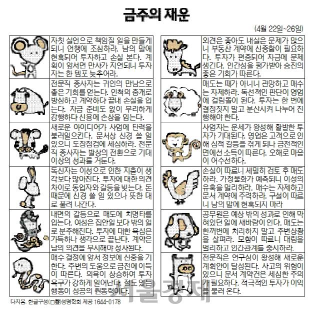 금주의 재운[4월22일~26일]