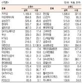 [표]주간 유가증권 기관·외국인·개인 순매수·도 상위종목[4월 15일~19일)