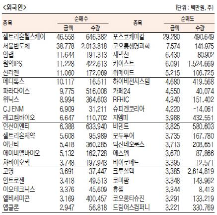 [표]주간 코스닥 기관·외국인·개인 순매수·도 상위종목[4월 15일~19일)