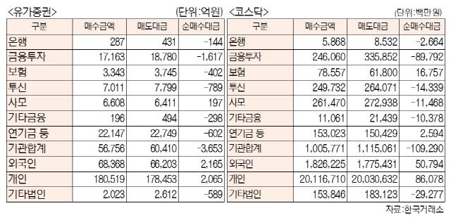[표]주간 투자주체별 매매동향[4월 15일~19일)