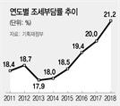 조세부담률 상승폭 18년來 최고