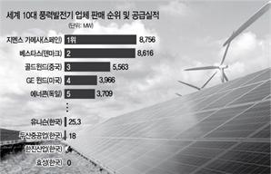 신재생 늘린다지만…태양광업체는 파산 걱정