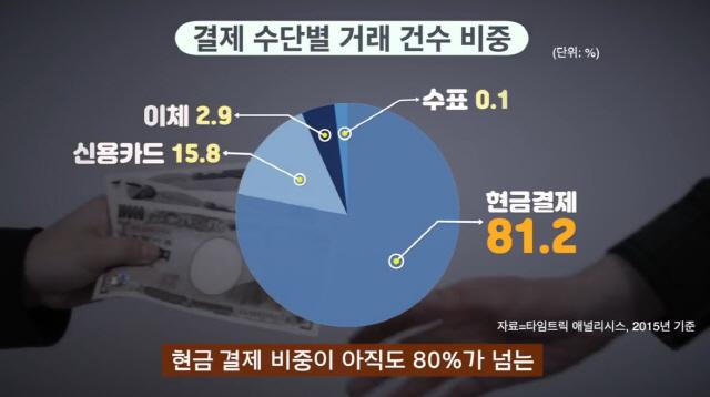 [비즈inside]한국의 카드회사가 'Cash only' 일본을 뚫었다고?