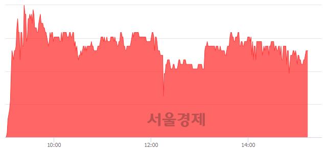 코이매진아시아, 4.43% 오르며 체결강도 강세 지속(150%)