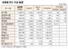 [표]유형별 펀드 자금 동향(4월 19일)