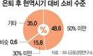 """국민연금 수급자 99% """"은퇴후 소비 줄어"""""""
