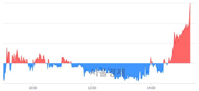 코진바이오텍, 5.38% 오르며 체결강도 강세로 반전(106%)