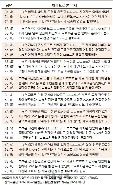 오늘의 재운[4월 23일]